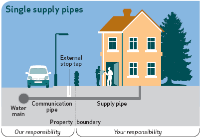 Single supply pipes