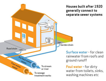 Diagram showing how water usually drains out of a house
