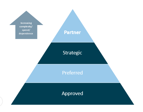 Supplier segmentation model