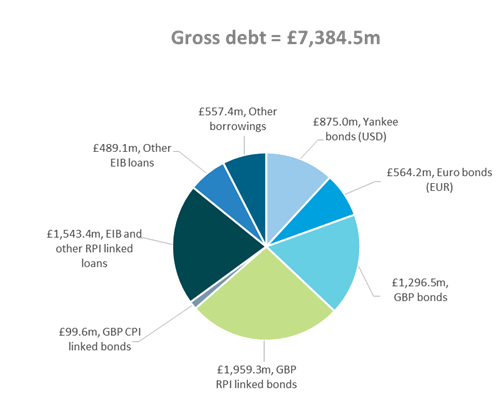 Gross Debt 2017