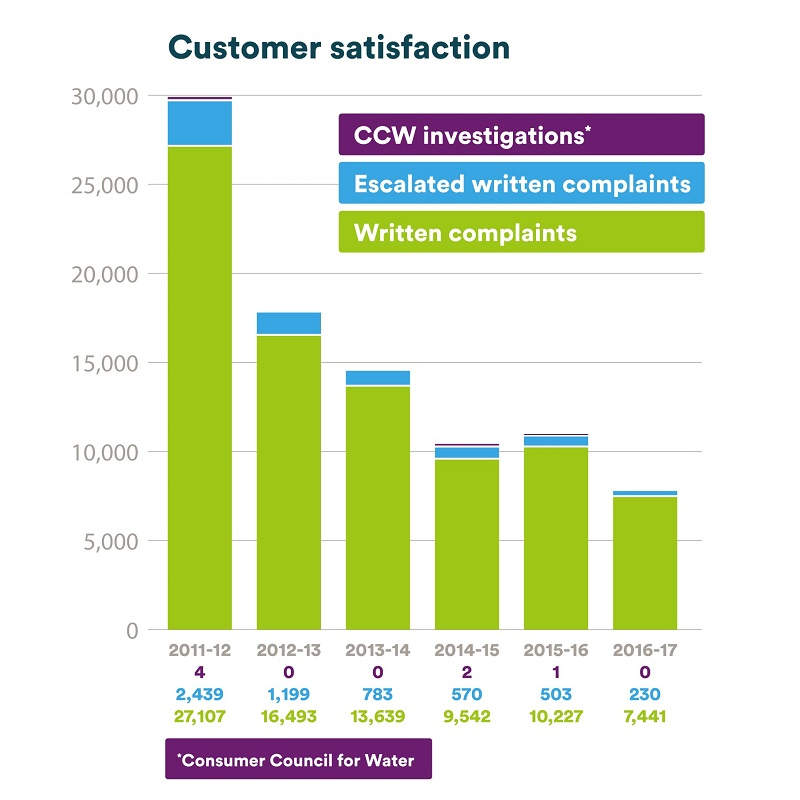 Customer satisfaction 2011-2017