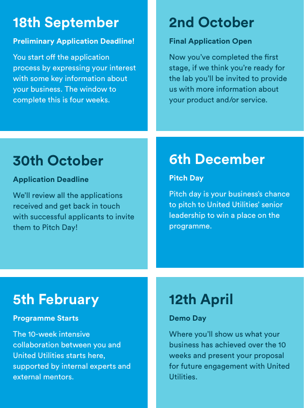 Innovation lab illustrative guide to key dates
